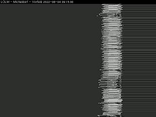 temps Webcam Micheldorf