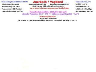 Wetter Auerbach
